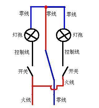 配完后直接边接到零线接线端子上